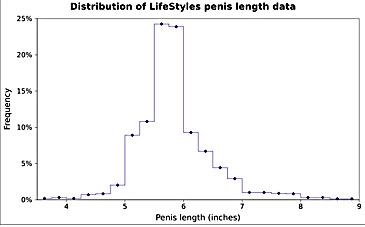 erecție donormil penis 50 centimetri