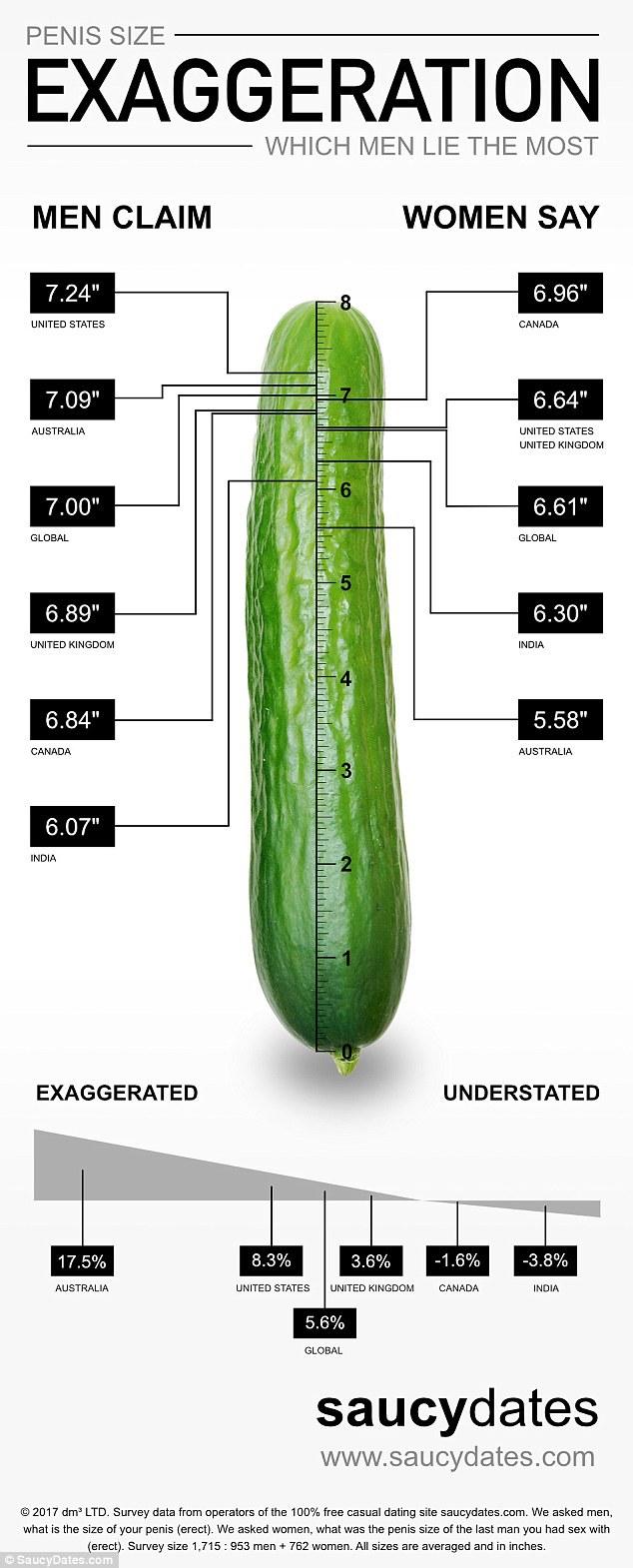 Care este mărimea medie a penisului? - formatie-de-nunta-coral2.ro